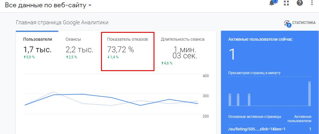 показатель отказов сайта отображение в Google Analytics